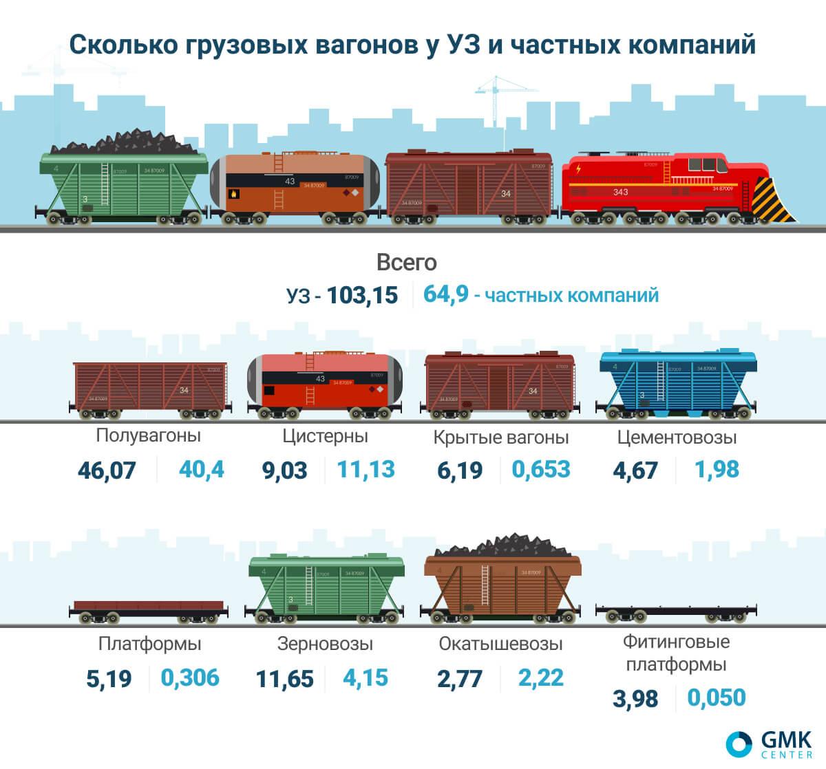 Источник: «Центр транспортных стратегий», ПАО «Укрзализныця»