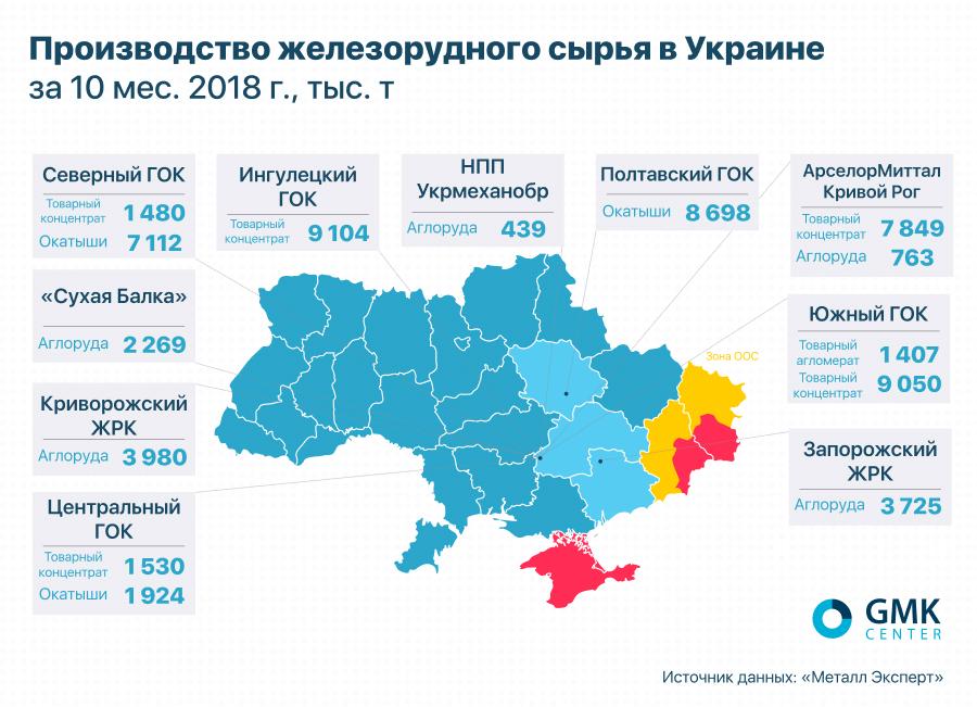 Производство железорудного сырья в Украине за 10 мес. 2018 г., тыс. т - gmk.center