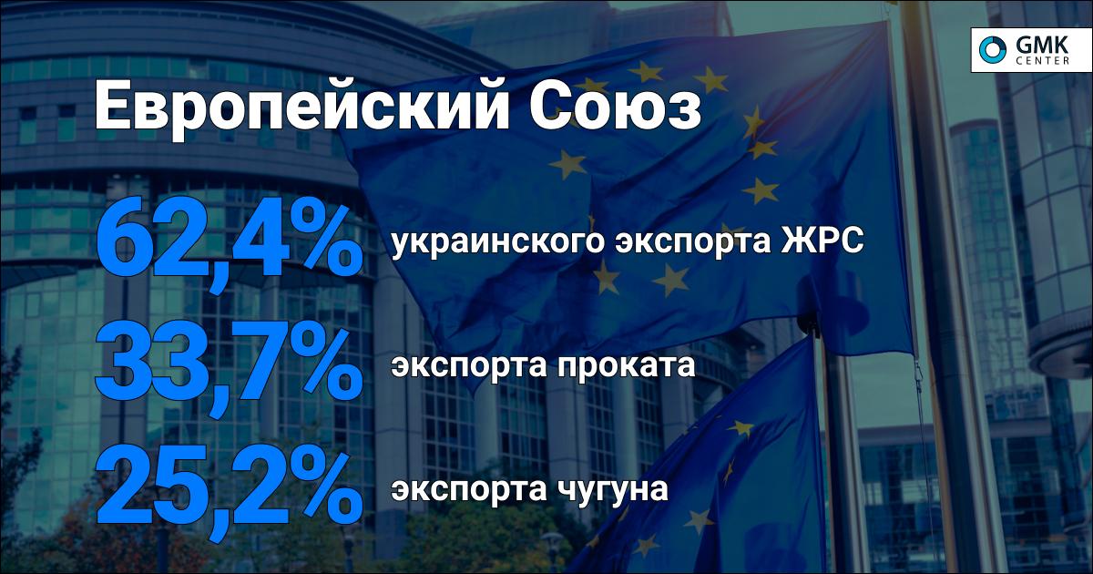 В Евросоюзе растет спрос на сортовые стали © gmk.center