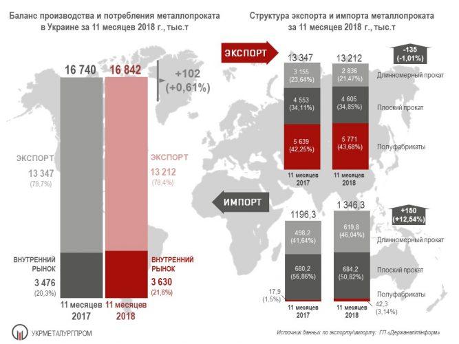 Импорт и экспорт металлопроката за 11 месяцев 2018 года © ukrmetprom.org