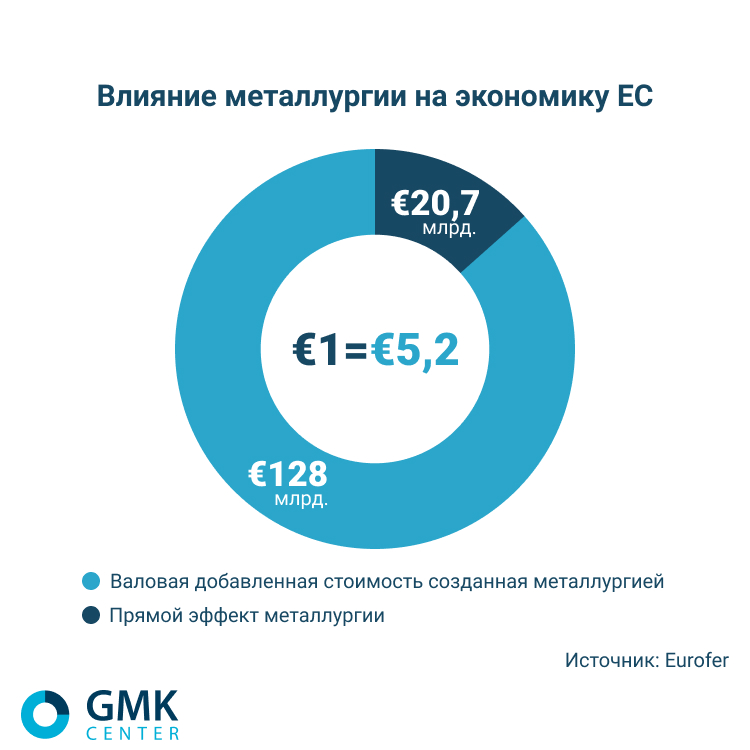 Влияние металлургии на экономику ЕС - gmk.center