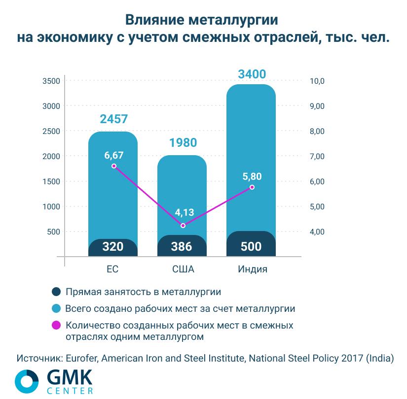 Влияние металлургии на занятость, с учетом смежных отраслей - gmk.center