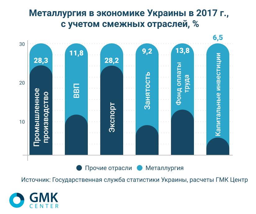 Металлургия в экономике Украины в 2017 г. с учетом смежный отраслей - gmk.center