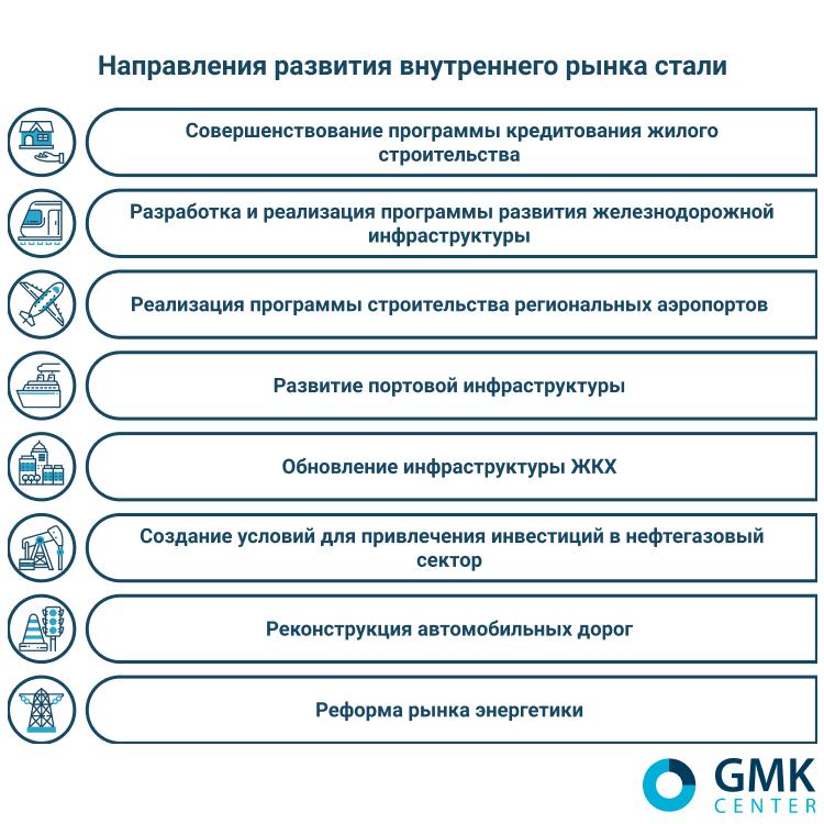Направления развития внутреннего рынка стали - gmk.center