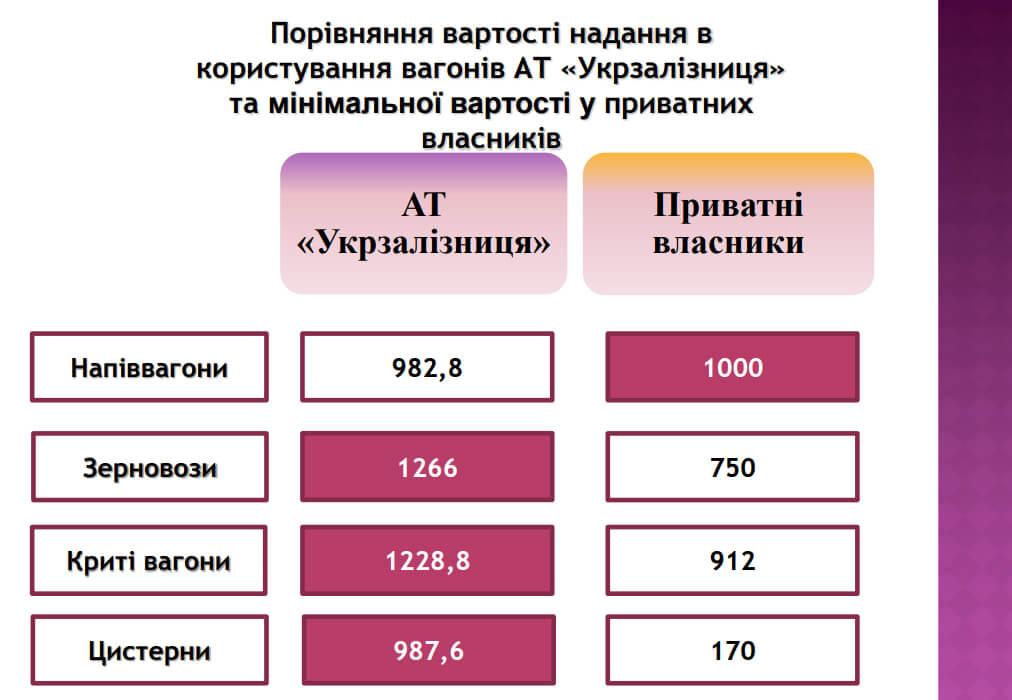 Сравнение стоимости аренды вагонов УЗ и частников © АМКУ