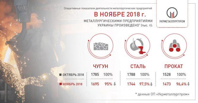 В ноябре металлурги несколько сократили производство по сравнению с ноябрем 2017-го © «Укрметаллургпром»