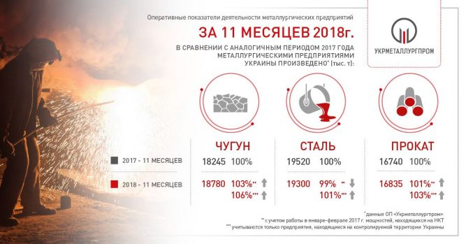 «Укрметаллургпром» опубликовал оперативную статистику за 11 месяцев © «Укрметаллурпром»
