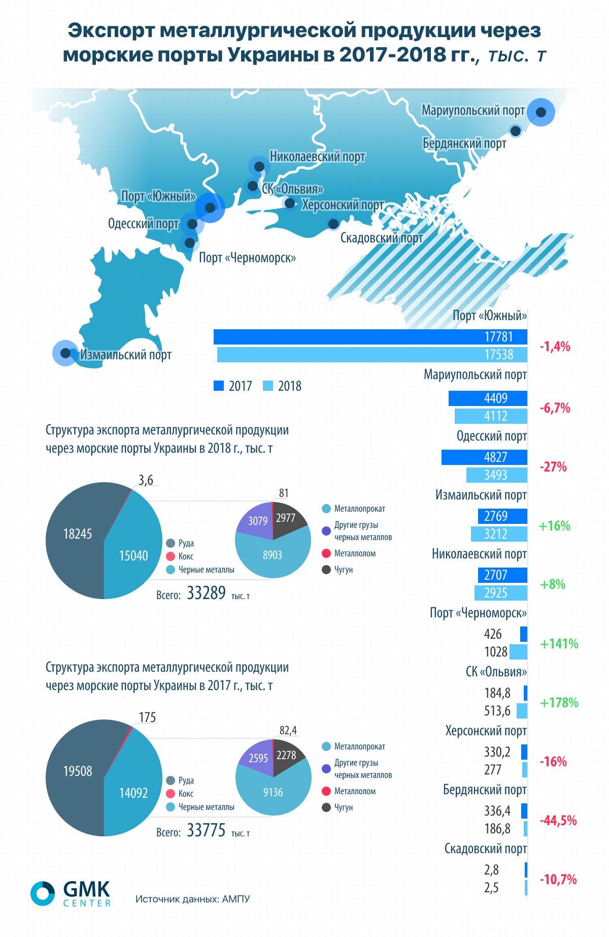 Экспорт металлургической продукции через морские порты. gmk.center