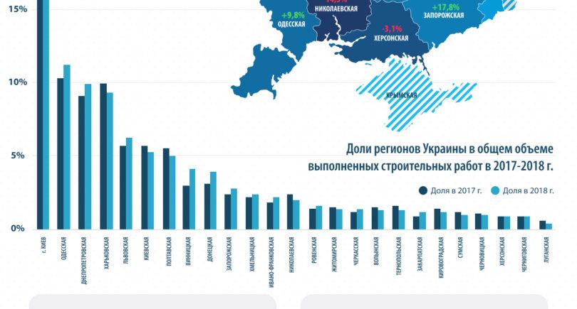Результаты деятельности строительной отрасли Украины в 2018 году. gmk.center