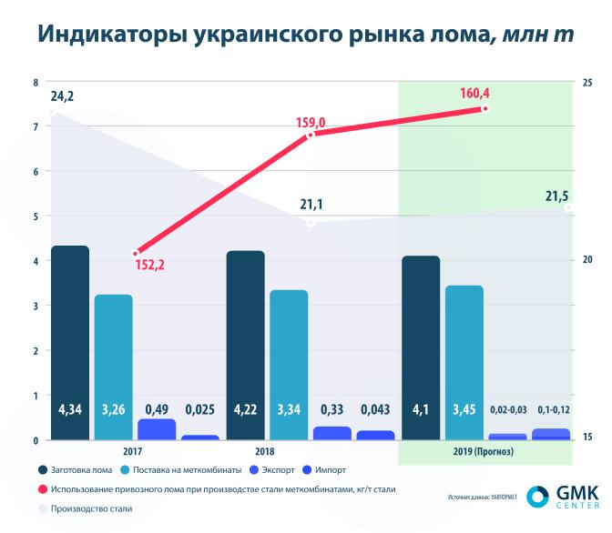 Индикаторы украинского рынка лома. gmk.center