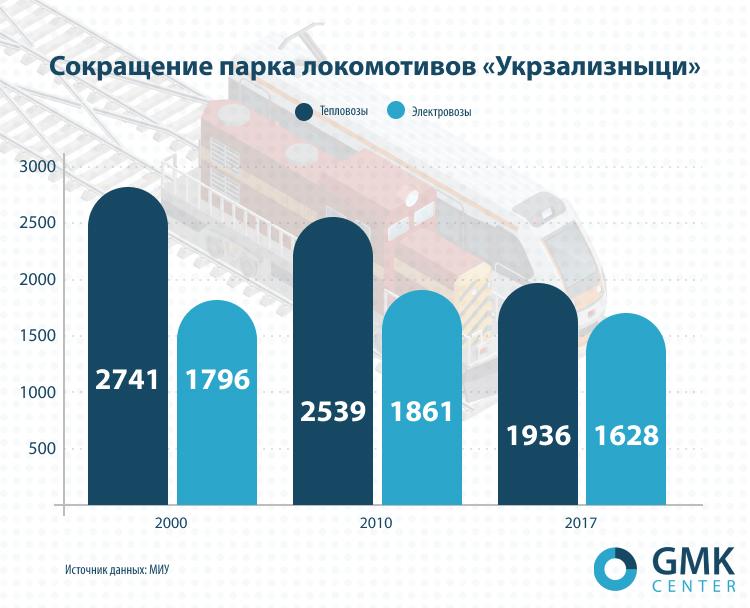 Сокращение парка локомотивов «Укрзализныци»