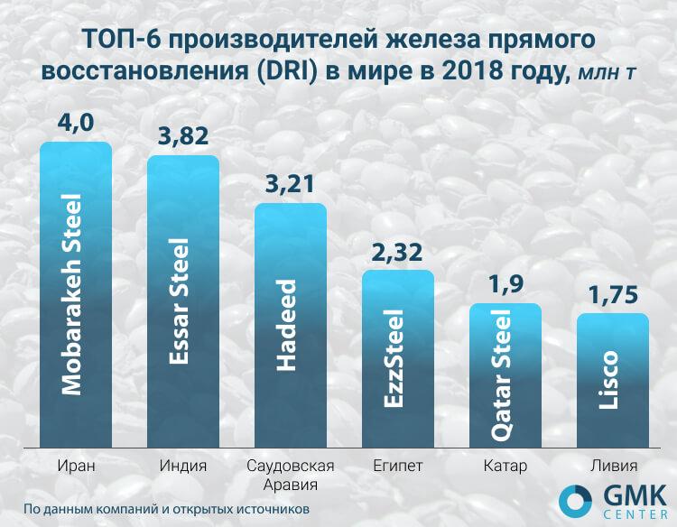 ТОП-6 производителей железа прямого восстановления (DRI) в мире в 2018 году