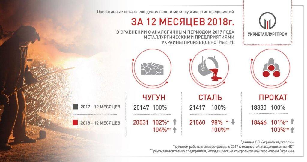 Оперативные показатели работы ГМК Украины за 12 месяцев 2018 г.