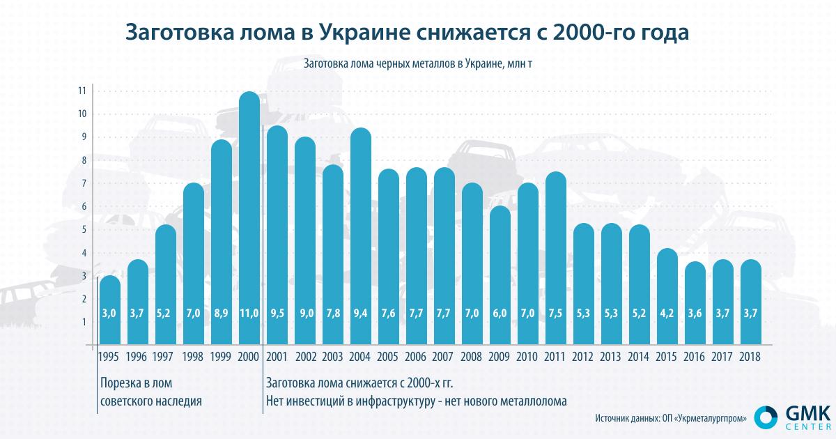 Заготовка лома в Украине снижается с 2000-го года. shutterstock