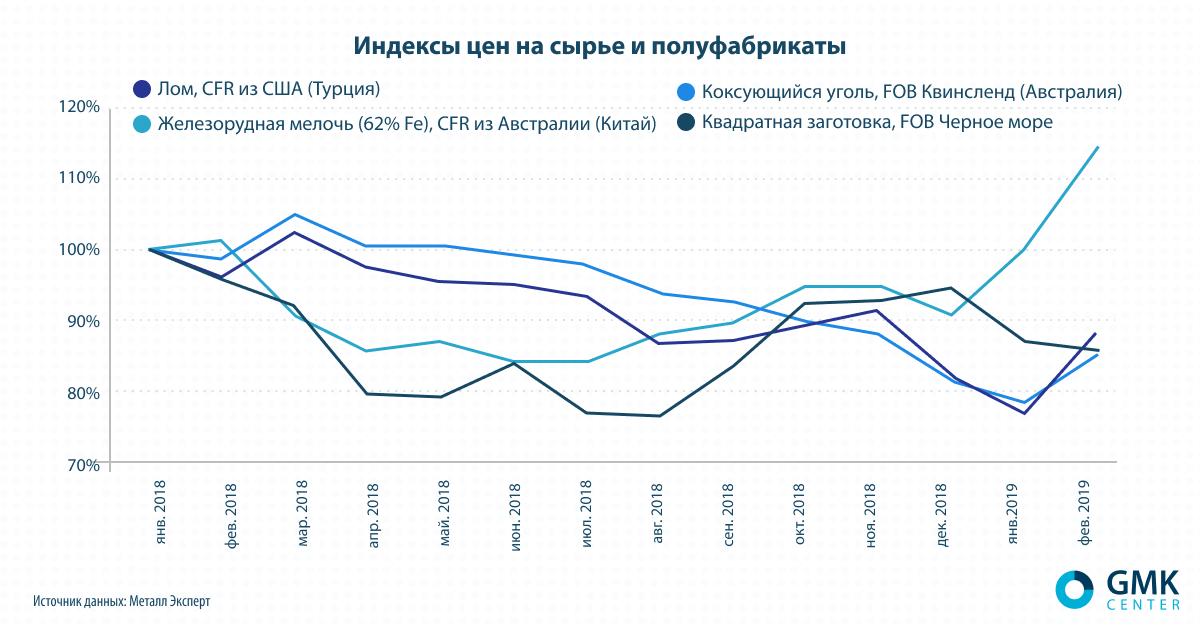 Индексы цен на сырье и полуфабрикаты