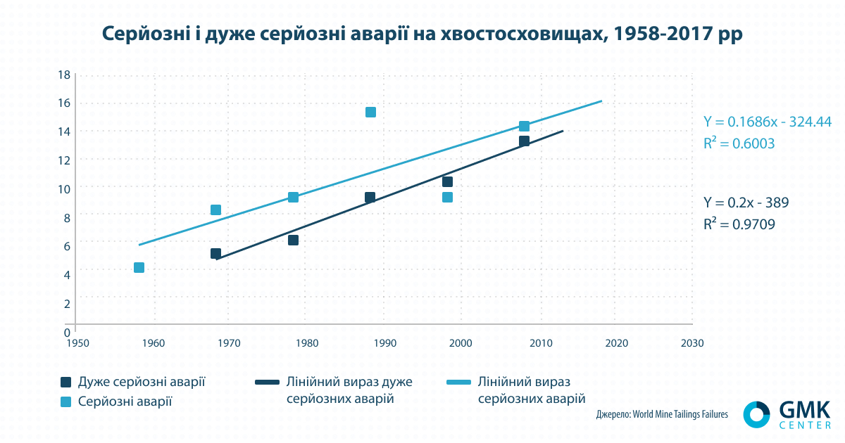 Серйозні і дуже серйозні аварії на хвостосховищах, 1958-2017 рр