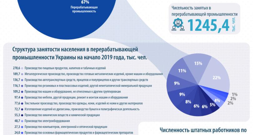 Место ГМК в структуре занятости населения Украины