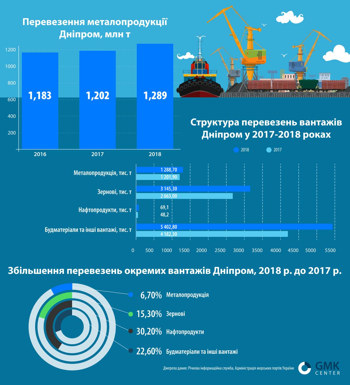 Перевезення металопродукції Дніпром