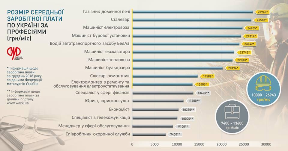 Зарплаты металлургов в среднем вдвое больше, чем у финансистов © fedmet.org