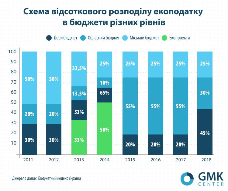 Схема відсоткового розподілу екоподатку в бюджети