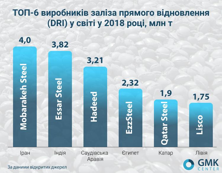 ТОП-6 виробників заліза прямого відновлення (DRI) у світі у 2018 році