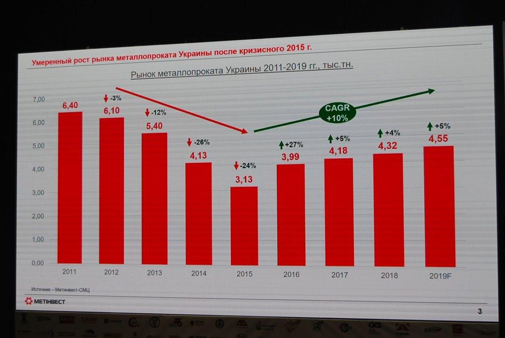 Умеренный рост рынка металлопроката Украины после кризисного 2015-го. Источник – группа «Метинвест»