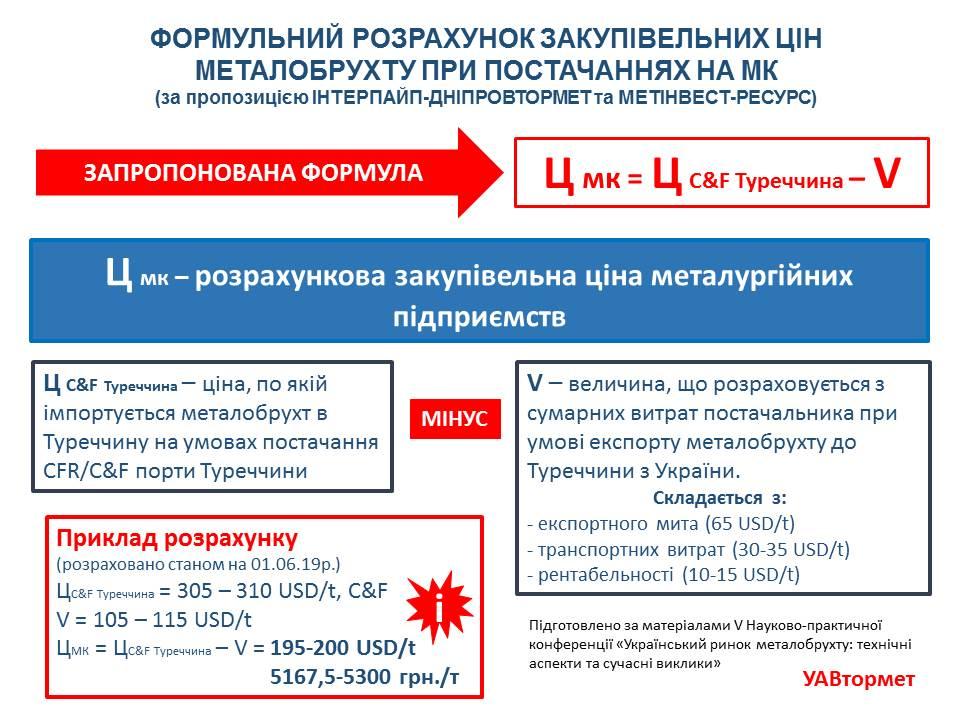 Формула цены на лом от металлургов - UAVtormet