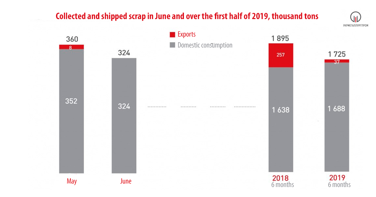 GMK » News Scrap collection dropped by 9% in 6 months 2019