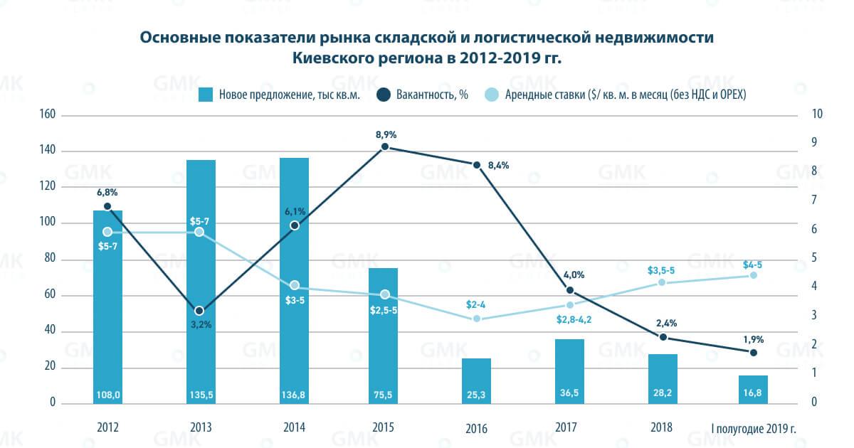 Основные показатели рынка складской и логистической недвижимости Киевского региона в 2012-2019 гг.