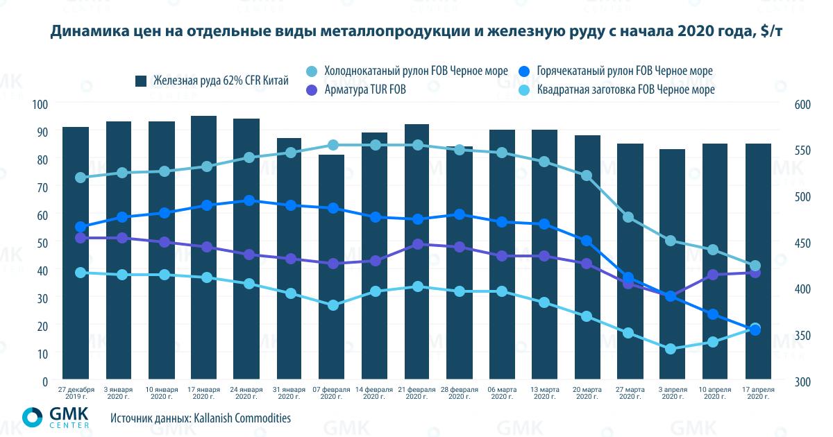 Динамика цен на отдельные виды металлопродукции и железную руду с начала 2020 года, $/т